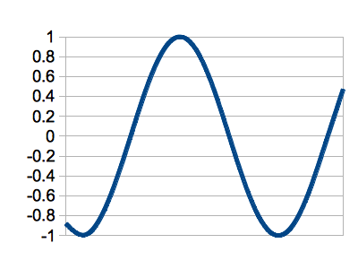 Second MDCT Basis Function