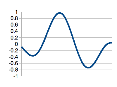 Sine Windowed Second MDCT Basis Function