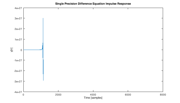 Frequency Response of Single Precision Difference Equation - it explodes into instability